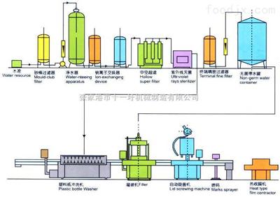 礦泉水整套生產設備及工藝