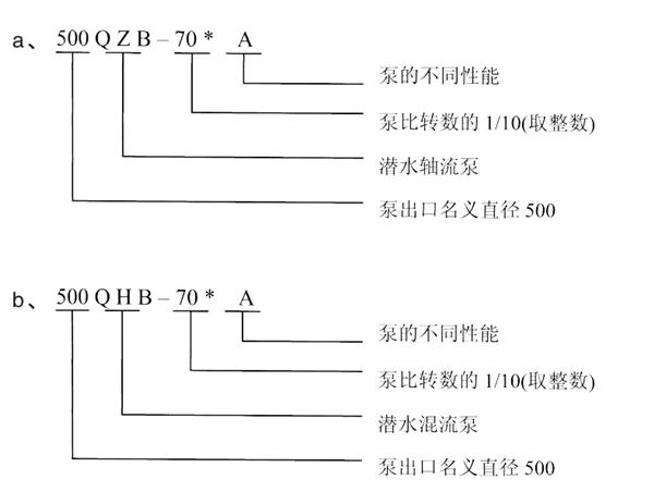 QZB卧式潜水轴流泵供应商_报价_安装说明示例图2
