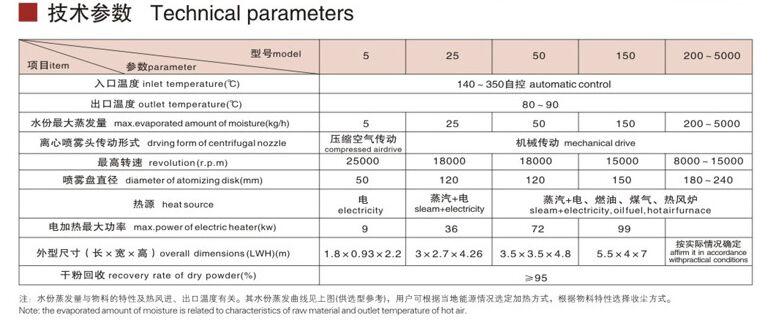 LPG离心喷雾干燥机技术参数