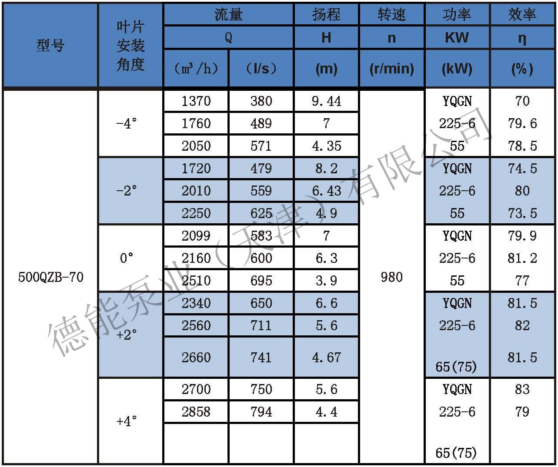 潜水轴流泵参数表分_页面_09.jpg